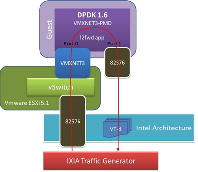 14 dpdk xen based packet switching solution dpdk for Xenserver pool design