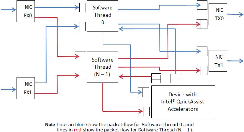 22  Intel U00ae Quickassist Technology Sample Application