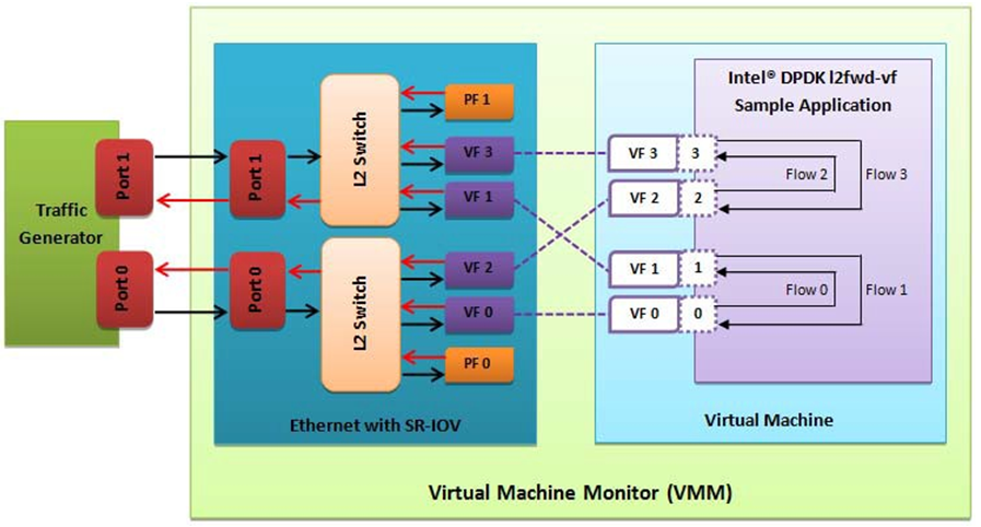 10  I40E/IXGBE/IGB Virtual Function Driver — Data Plane