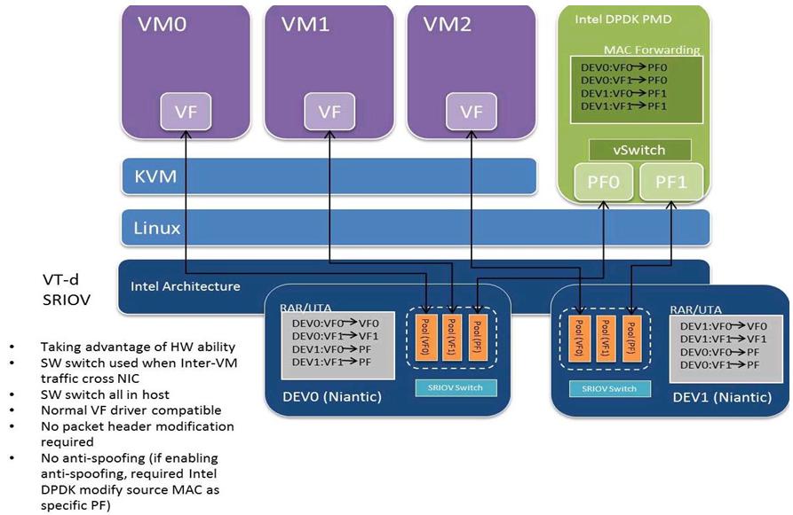 11  I40E/IXGBE/IGB Virtual Function Driver — Data Plane Development