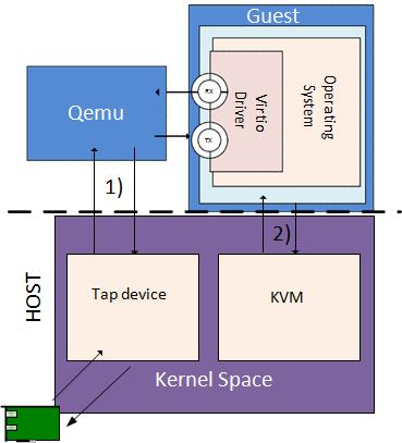 31  Vhost Sample Application — Data Plane Development Kit 16 07 2