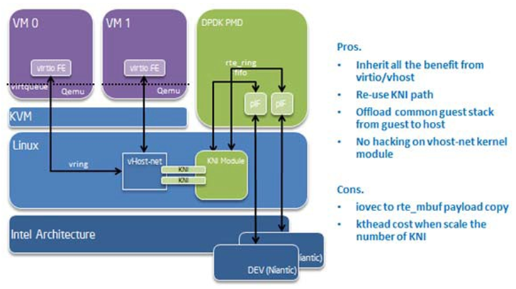 20  Kernel NIC Interface — Data Plane Development Kit 16 07 2