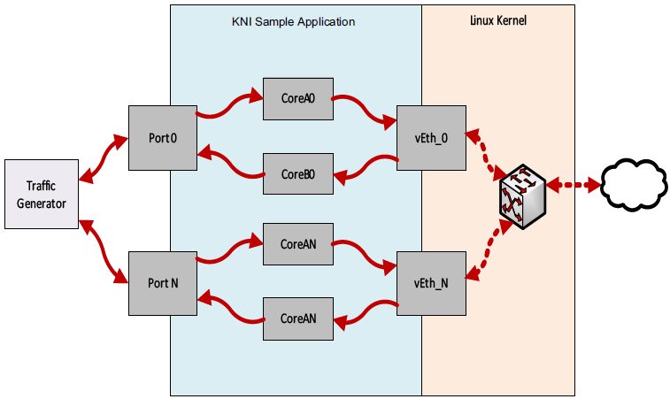14  Kernel NIC Interface Sample Application — Data Plane Development