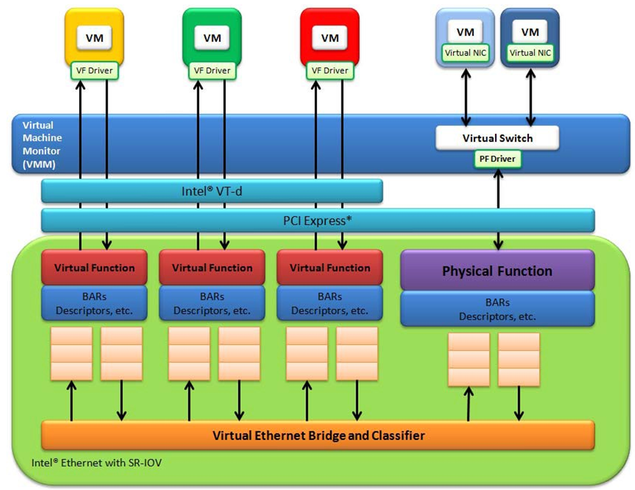 20  Intel Virtual Function Driver — Data Plane Development