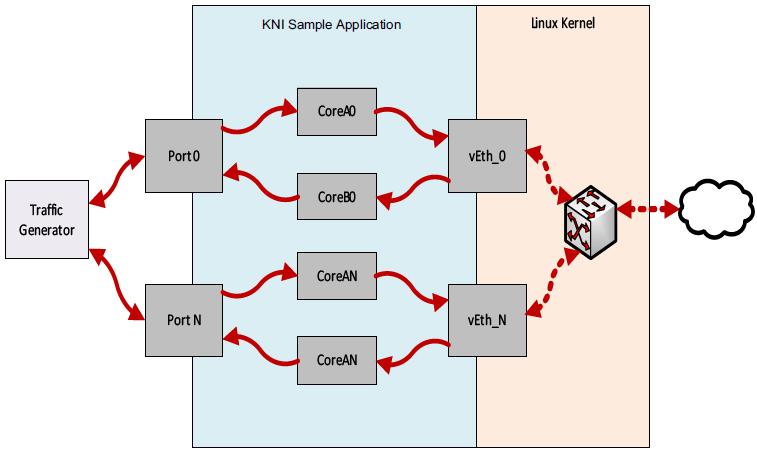 14  Kernel NIC Interface Sample Application — Data Plane