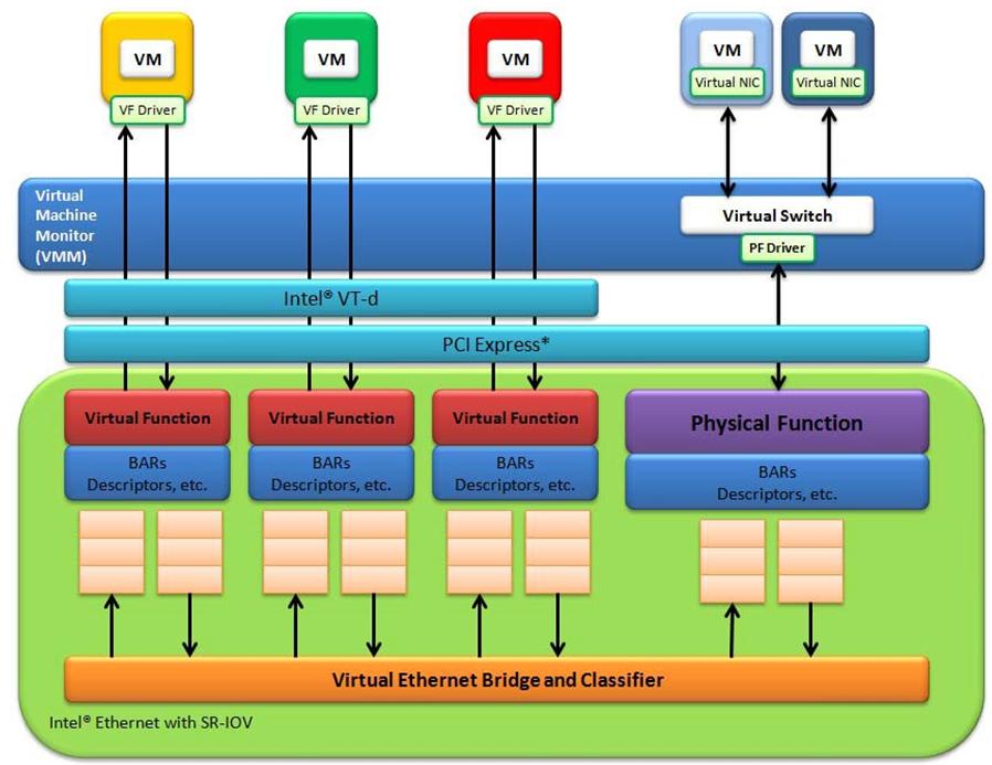 3 I40eixgbeigb Virtual Function Driver Dpdk 200 Documentation