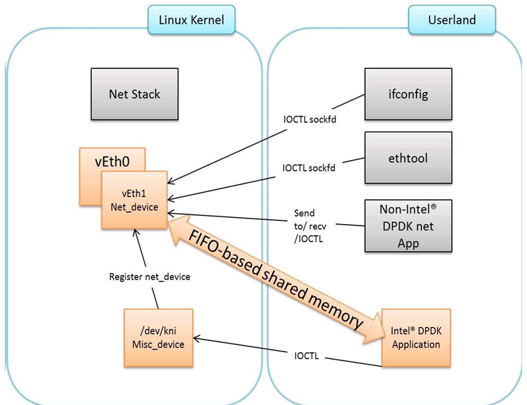 35  Kernel NIC Interface — Data Plane Development Kit 19 08 0