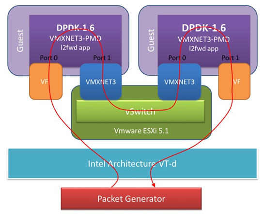 49  Poll Mode Driver for Paravirtual VMXNET3 NIC — Data Plane