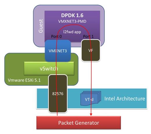 49  Poll Mode Driver for Paravirtual VMXNET3 NIC — Data